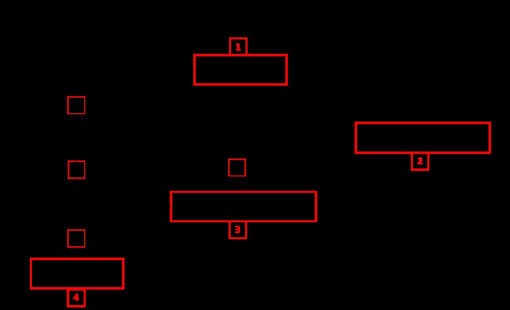 TAA figura 3